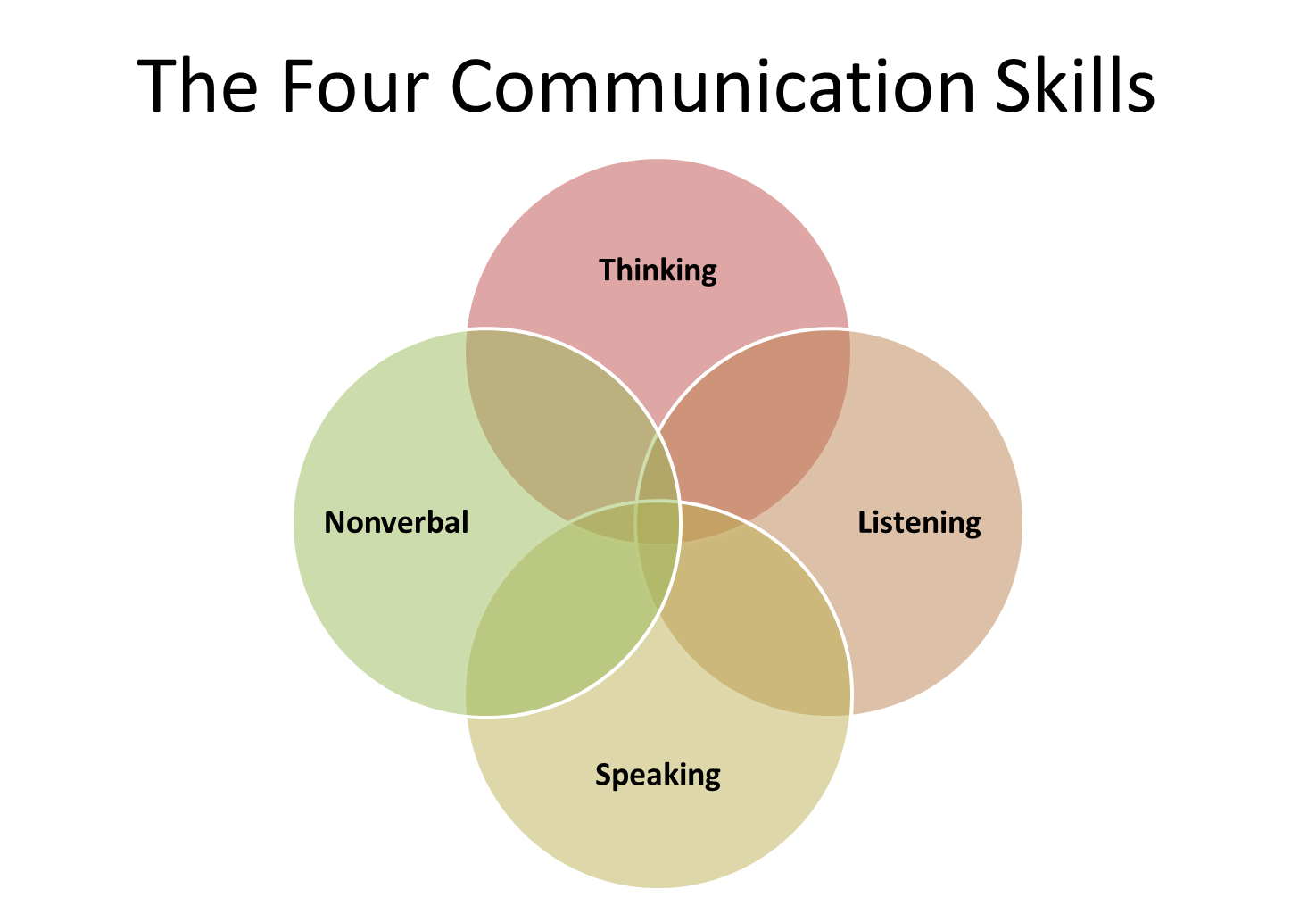 Communication skills examples