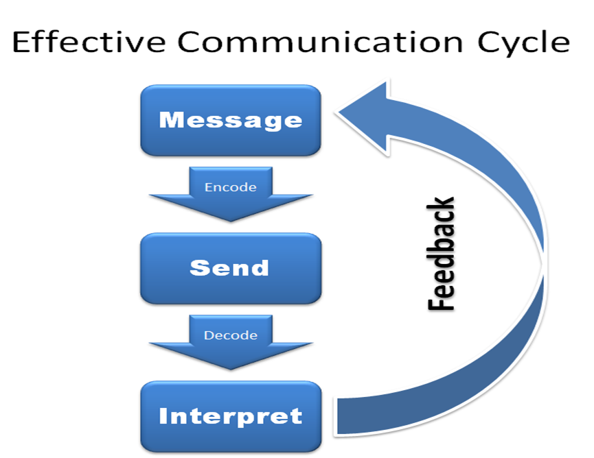 The effective communication process is a six step cycle, and