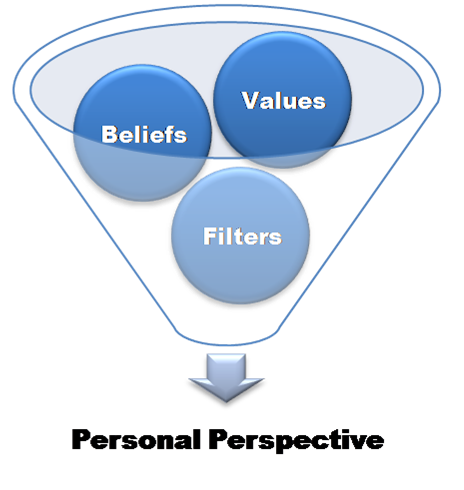 value belief Values and beliefs are key to profound change over the many years we have spent helping people to overcome anxiety and step out of depressive mind-sets, we.